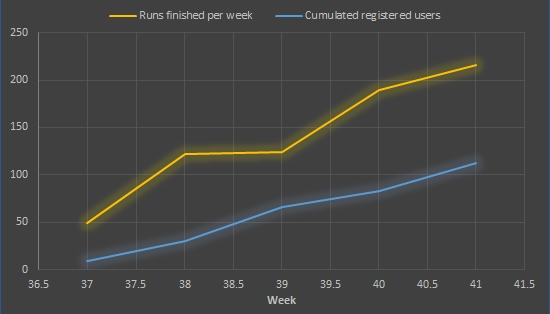 Chart showing the development of weekly runs and users of Word4Me